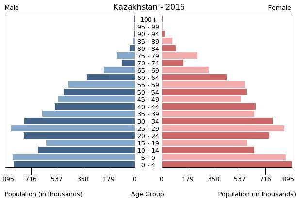 Kazakh Demo
